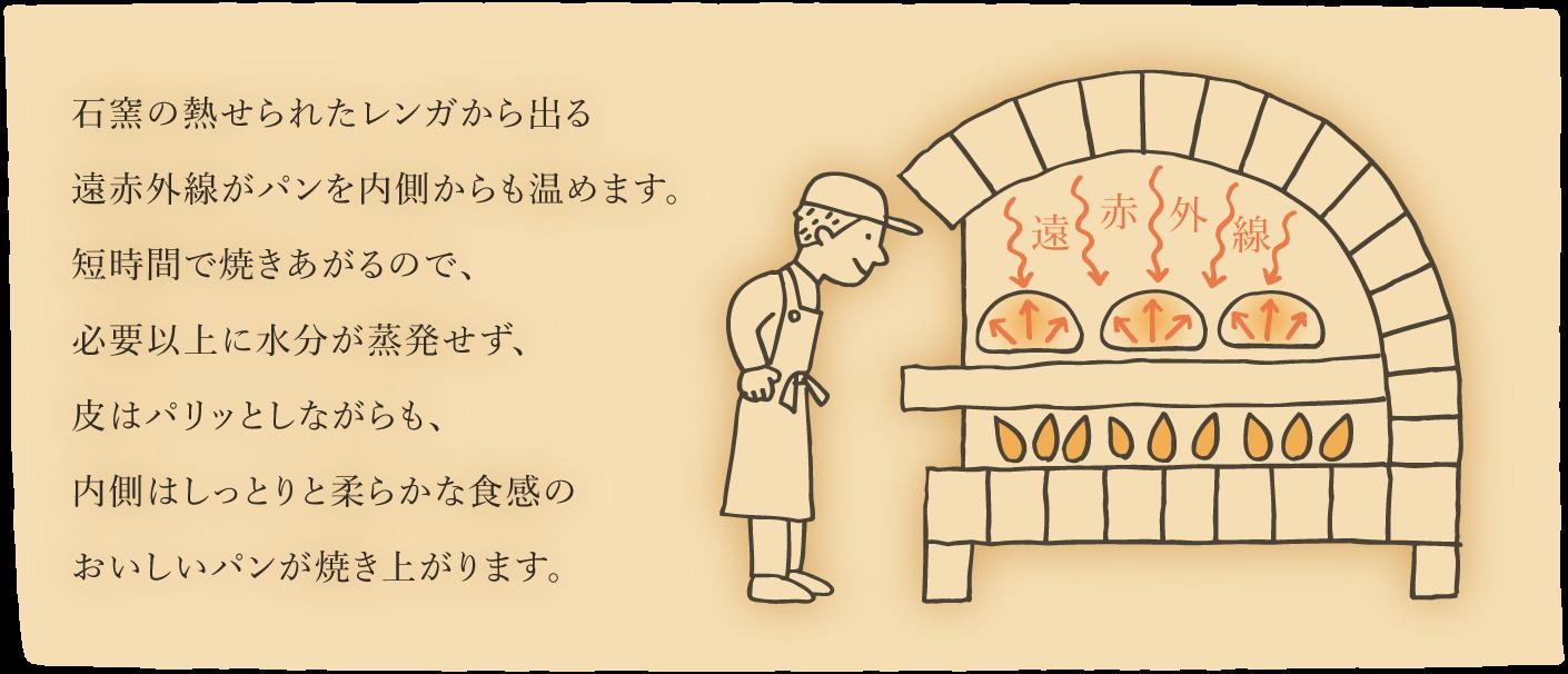 石窯の熱せられたレンガから出る遠赤外線がパンを内側からも温めます。短時間で焼きあがるので、必要以上に水分が蒸発せず、皮はパリッとしながらも、内側はしっとりと柔らかな食感のおいしいパンが焼き上がります。